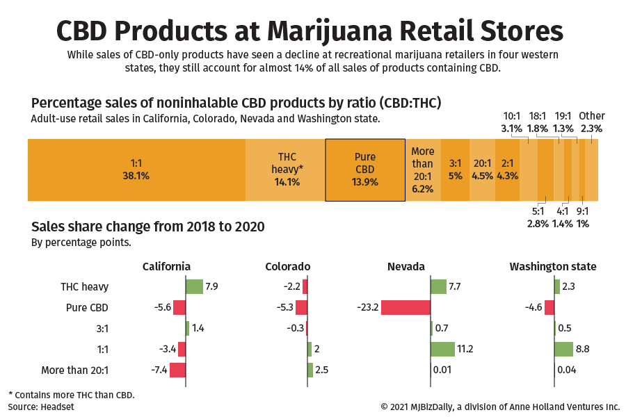 CBD Sales In Dispensaries Decline in 4 Key Recreational States